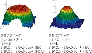 高精度のBNR/ERA