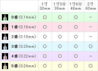 NEOディスポ鍼サイズ表