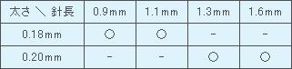 ファロス円皮鍼サイズ表
