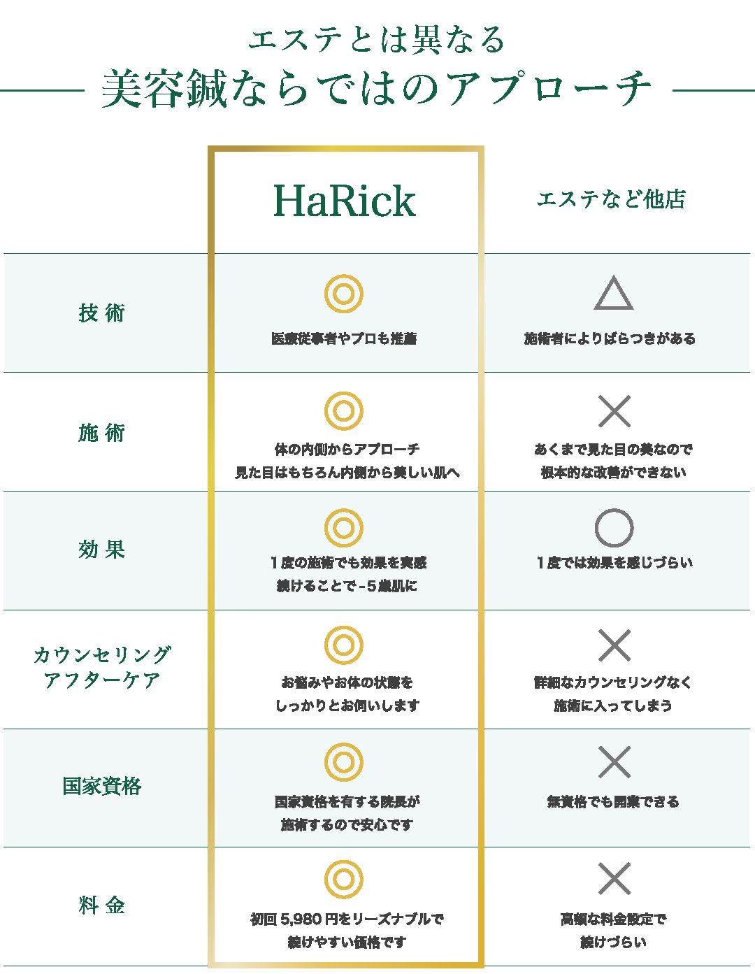HaRick美容鍼灸整体とエステの違い